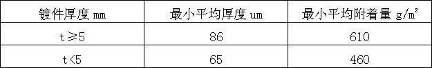 镀锌层厚度和镀锌层附着量应符合表A的规定